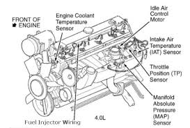 wiring harness diagram for 1995 jeep wrangler the wiring diagram jeep wrangler wiring harness diagram nilza wiring diagram