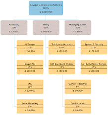 Commerce Org Chart Work Breakdown Structure And Org Chart Compare Key Points