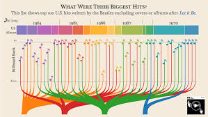 Billboard Magazine Creates Weekly Music Charts The 56 Best Infographics Creative Bloq