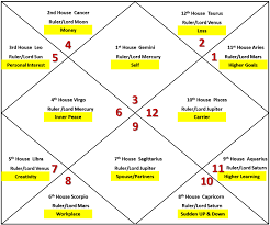 Jupiter In Gemini Birth Chart Remedy Freewill And Simple Astrology Gemini Ascendant