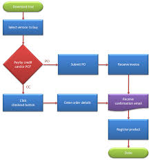 What Does A Flow Chart Look Like How To Create A Flow Chart In Excel Breezetree