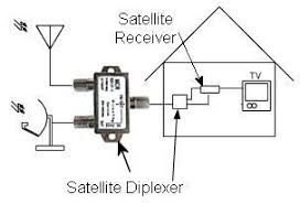 wiring diagram for dish network satellite wiring bell satellite dish wiring diagram wiring diagrams on wiring diagram for dish network satellite