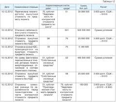 Курсовые и суммовые разницы возникающие при исполнении догово  В бухгалтерском учете лизингополучателя данные хозяйственные операции будут отражаться следующим образом см табл 12