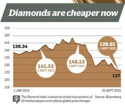 Diamond Resale Value Chart What You Should Keep In Mind When Investing In Diamonds