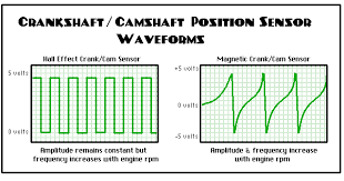 crankshaft camshaft position sensors crankshaft position sensor waveforms