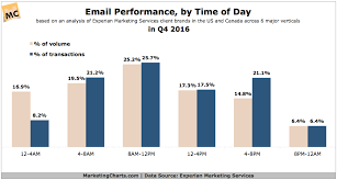 Marketing Charts 2017 Q4 Email Performance By Time Of Day Marketing Charts