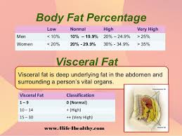 Visceral Fat Chart 37 Actual Herbalife Visceral Fat Chart