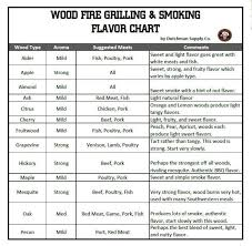 Types Of Wood For Smoking Chart Wood Smoking Flavor Chart Related Keywords Suggestions