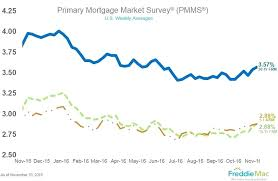 30 Year Fixed Jumbo Mortgage Rates Chart 5 Year Arm Mortgage