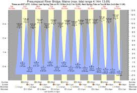 Tide Chart Rockland Maine Tide Times And Tide Chart For Presumpscot River Bridge