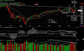 Learn Stock Chart Technical Analysis The Real Head And Shoulders Pattern In 7 Steps Liberated