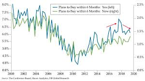 Lower Mortgage Rates Arent Boosting U S Housing Seeking