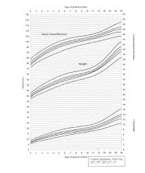 Height Weight Percentile Chart Adults Head Circumference Percentile Chart Adults Centile Chart