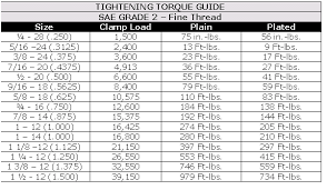 Prevailing Torque Nut Torque Chart Threaded Fasteners Industrial Wiki Odesie By Tech Transfer