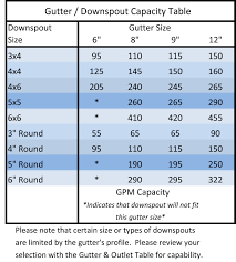 Roof Drain Pipe Sizing Chart Gutter Sizing Guide Saf Southern Aluminum Finishing Co