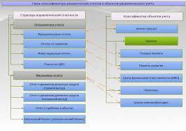 Управленческая отчетность с формами и примерами составления  Связь классификатора управленческих отчетов и объектов управленческого учета