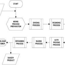 Bakery Organizational Chart Baking Process Work Flow Diagram Download Scientific Diagram