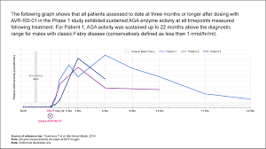 Avrobio Inc Announces Updated Clinical Data From Ongoing