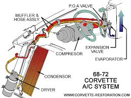 converting a c system from freon to r134a the corvette converting a c system from freon to r134a the corvette restoration page