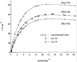 isotherms of electrical conductivity of aqueous ammonium nitrate solutions at three diffe temperatures symbols are
