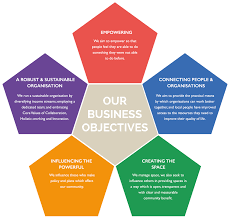 who we are mhdt we do this through 5 business objectives which we believe are fundamental for community development