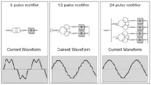 joliet technologies evaluating harmonics 12 Pulse Transformer Winding Diagram 12 Pulse Transformer Winding Diagram #54 Step Down Transformer Diagram