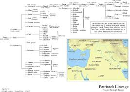 Patriarch Lineage Noah Through Jacob