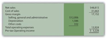 The Contribution Margin Income Statement Accounting For Managers