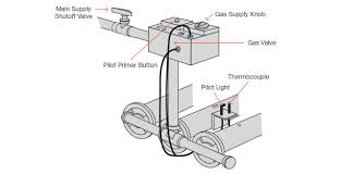 gas solenoid valve wiring diagram wiring diagram and hernes ansul system wiring