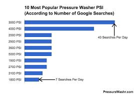 10 Most Popular Pressure Washer Psis Pressurewashr Com