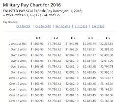 Army E 6 Pay Chart What Are The Pros And Cons Of Going Active Duty Or Army