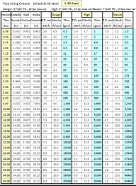Nps Size Chart Metric Pipe Sizes Online Charts Collection