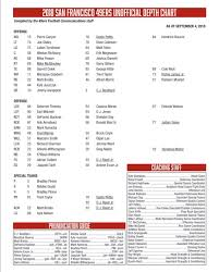 Forty Niners Depth Chart