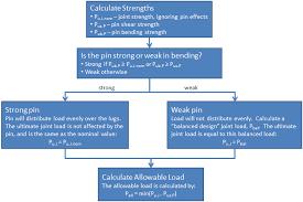 Lug Analysis Mechanicalc