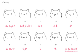Phoneme Mouth Chart
