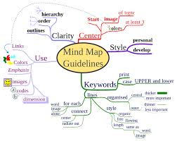 how to mind map my blog how to mind map citylondonhotel how to mind map citylondonhotel
