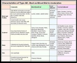 Dr Lam Blood Type B Diet Chart Eat Right Fundamentals Of Your Blood Type Diet And Blood