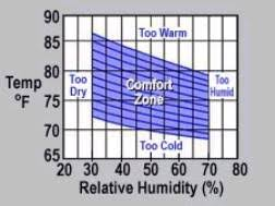 Relative Humidity Comfort Chart Commercial Library