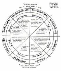 Menstrual Cycle Moon Chart Lunar Moon Cycle Menstruation Mapping