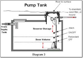 septic alarm wiring diagram septic image wiring septic pump control box wiring diagram septic auto wiring on septic alarm wiring diagram