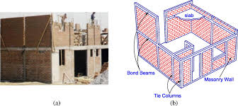 Backbone Model For Confined Masonry Walls For Performance