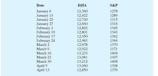 Solved The Dow Jones Industrial Average Djia And The
