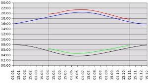 A Chart That Explains Daylight Savings Time Chart