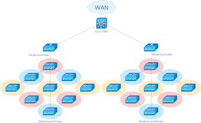 cisco wireless network diagram cisco network examples and wired home network diagram at Wireless Access Point Network Diagram