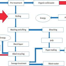 Process Flow Diagram For Pulp And Paper Production 60