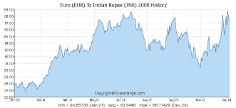 Euro Eur To Indian Rupee Inr History Foreign Currency
