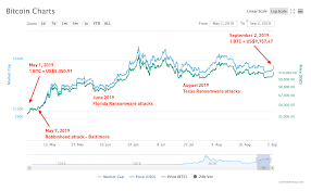 Bitcoin Price Growth Chart Is Ransomware Driving Up The Price Of Bitcoin Security