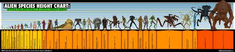 Alien Chart Alien Species Height Chart Extra Tall Restrials Little