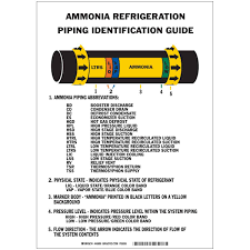Ammonia Temperature Chart Ammonia Iiar Piping Reference Chart