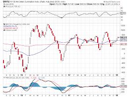 Nysi Chart Nysi Stockcharts Com Stock Trading Chart Diagram